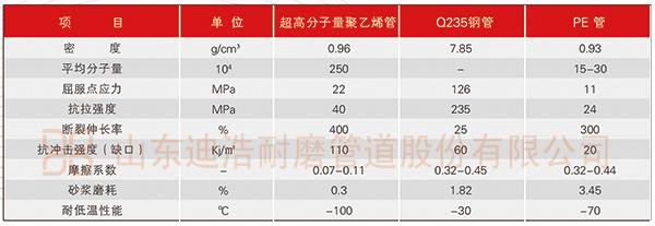 超高分子量聚乙烯管与其它产品对比